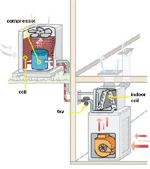Central Air Conditioner Air Conditioning Design
