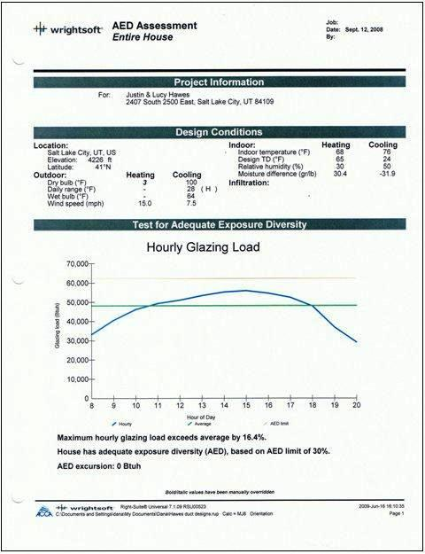 ... We Have Done An Hvac Design Calculation On Your Home. This Report Is A  Graph Showing The Hourly Glazing Load. AED Means  Part 91
