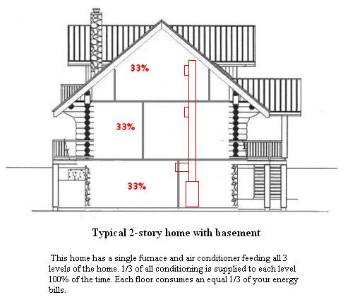 Lovely Some Homeowners Claim A 30% Savings In Their Heating And Cooling Operation  Costs After Installation Of An Hvac Zoning System. Part 23