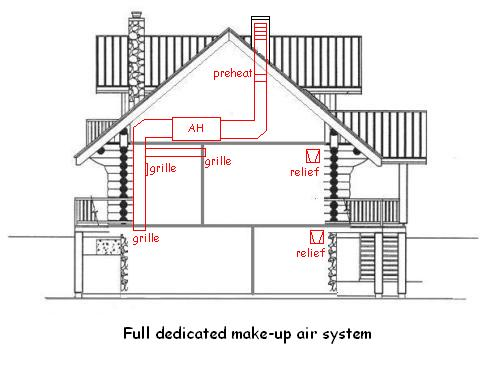 Perfect Home Hvac Design