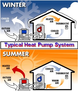 Heat pump pros 39 n 39 cons for The best heating system for home