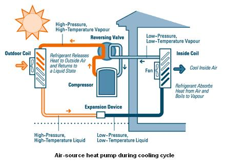 Heat Pump Cycle heat pumps: making heat out of nothing at all?
