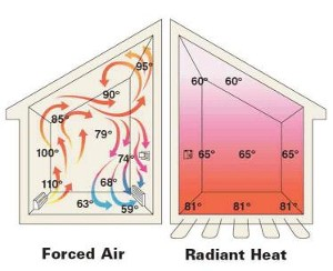 Hybrid radiant heating for Types of forced air heating systems