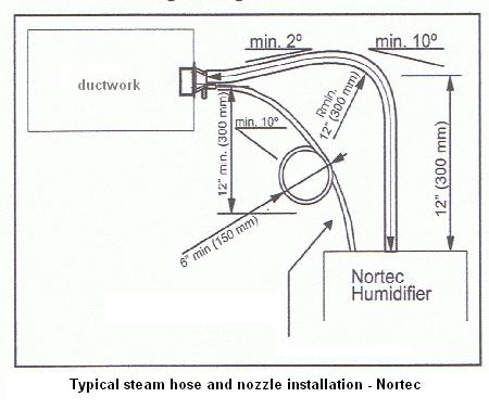 steam humidifier installation and service locate cut in and install the steam distribution nozzle into the ductwork above the humidifier whenever possible or locate the position of the remote