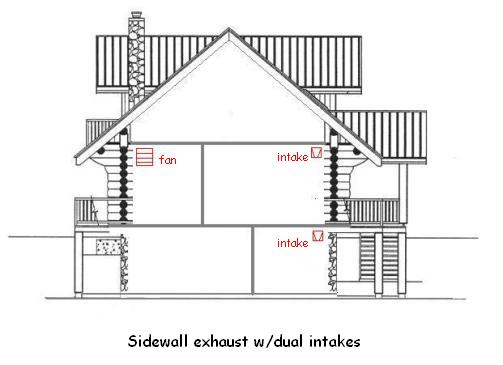 Attirant At The Very Least, Todayu0027s Home Should Be Fitted With A Ventilation System  Utilizing A Roof Or Sidewall Surface Mounted Fan (see Above Illustration).