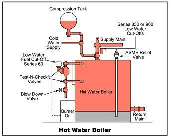 Radiant heating economical and comfortable Hydronic home heating systems design