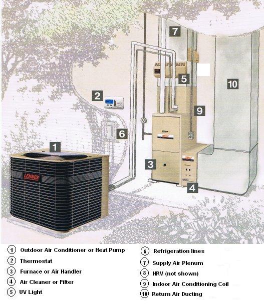air conditioning hvac design hvac design calculations