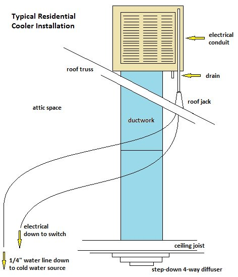 Swamp Cooler Installation Evaporative Cooler Swamp