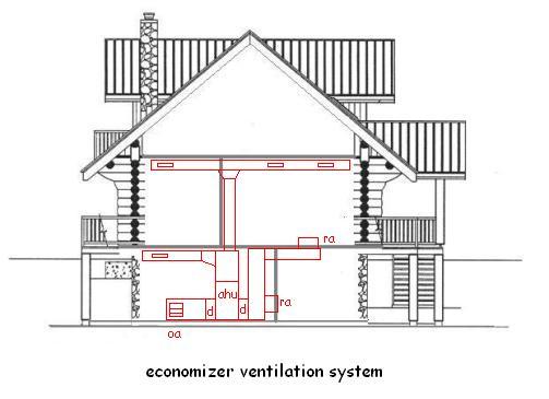 Ventilation systems for Indoor gardening ventilation system