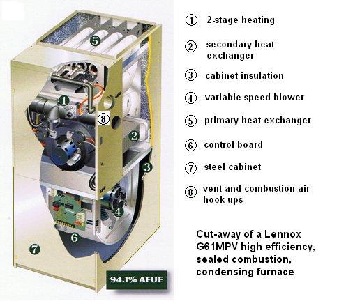 High Efficiency Furnaces