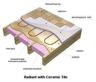 Radiant floor coverings for Best hydronic radiant floor heating systems