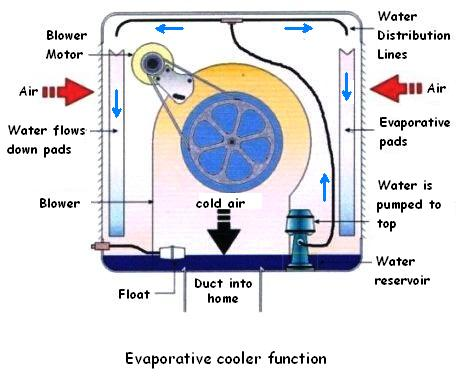 wiring diagrams strat cool swamp cooler maintenance tips