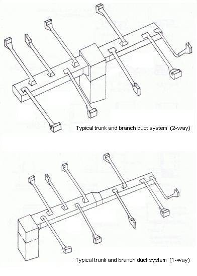 Air Handler Components Diagram